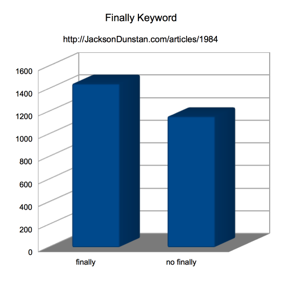 Finally Keyword Performance Graph