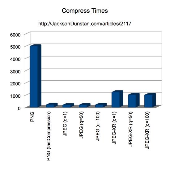 Compression Times