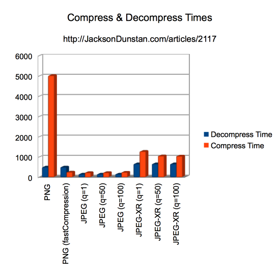 Compression & Decompression Times