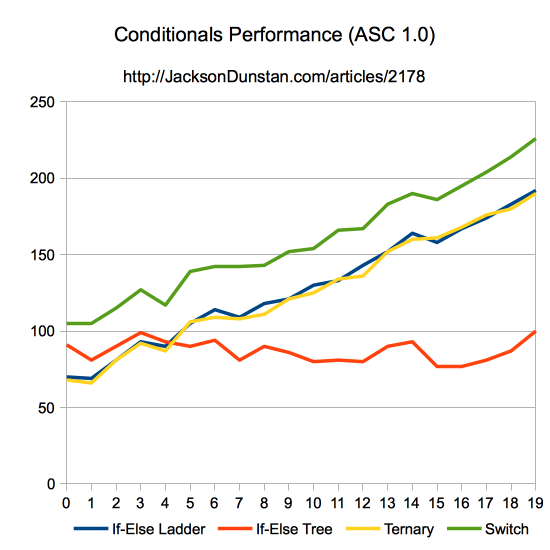 Conditionals Performance (ASC 1.0)