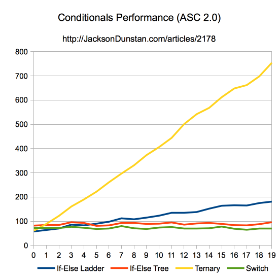 Conditionals Performance (ASC 2.0)
