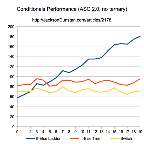 Conditionals Performance (ASC 2.0, no ternary)