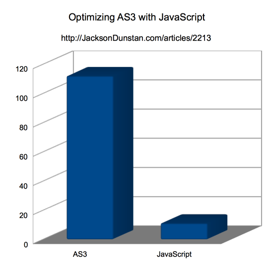 Optimizing AS3 with JavaScript