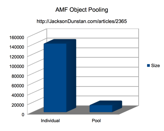 AMF Object Pooling Comparison Chart