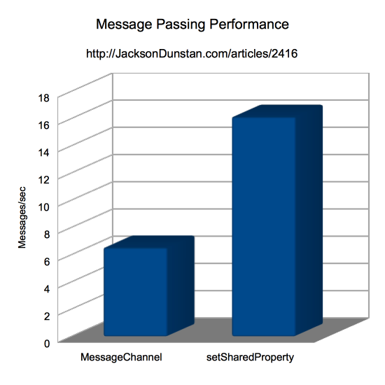 Message Passing Performance Chart