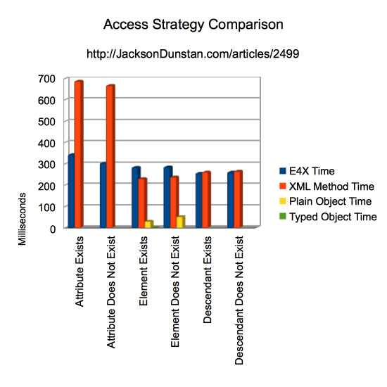 Access Strategy Comparison Graph