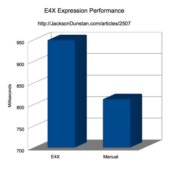 E4X Expression Performance Graph