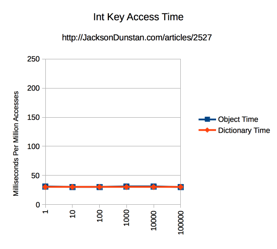 Int Key Access Time Chart