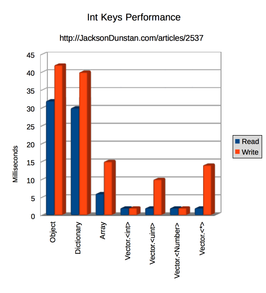 Int Keys Performance Graph