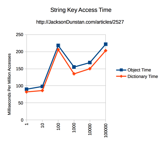 String Key Access Time Chart