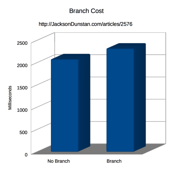 Branch Cost Performance Graph