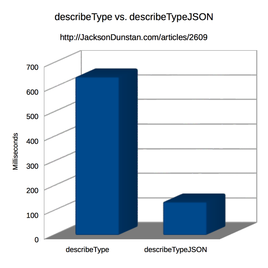 describeType vs. describeTypeJSON Graph