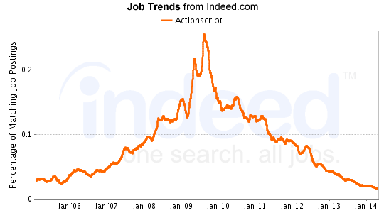 ActionScript Jobs Graph