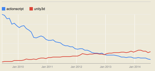 Actionscript vs. Unity3D Google Trends Graph
