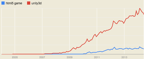 HTML5 Game Vs Unity Google Trends Graph