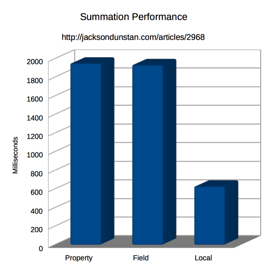 Summation Performance Graph