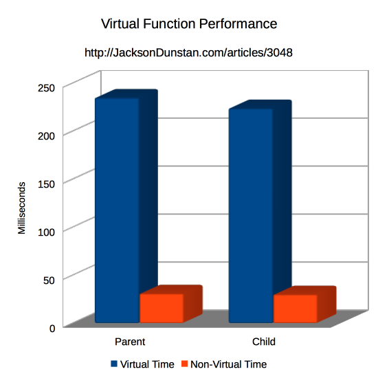 Virtual Function Performance Graph
