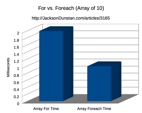 For vs. Foreach (Array of 10)