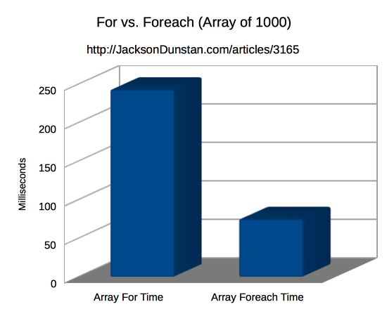 For vs. Foreach (Array of 1000)