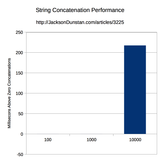 String Concatenation Performance Graph