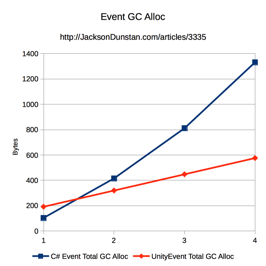 Events GC Alloc Graph