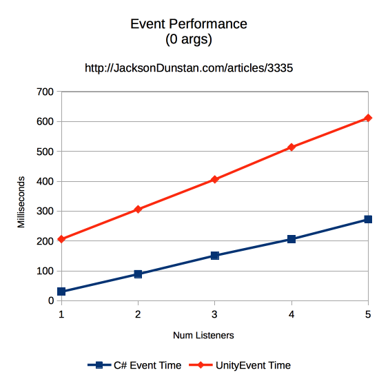 Events Performance Graph (0 args)
