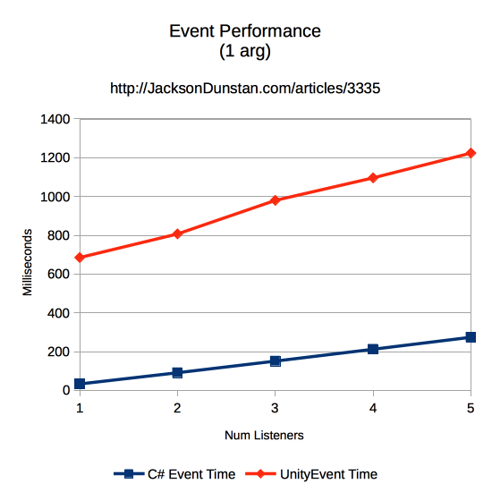 Events Performance Graph (1 arg)