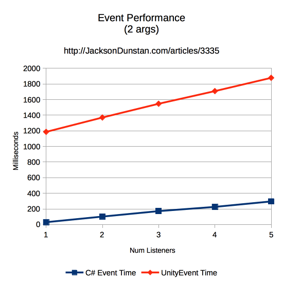 Events Performance Graph (2 args)