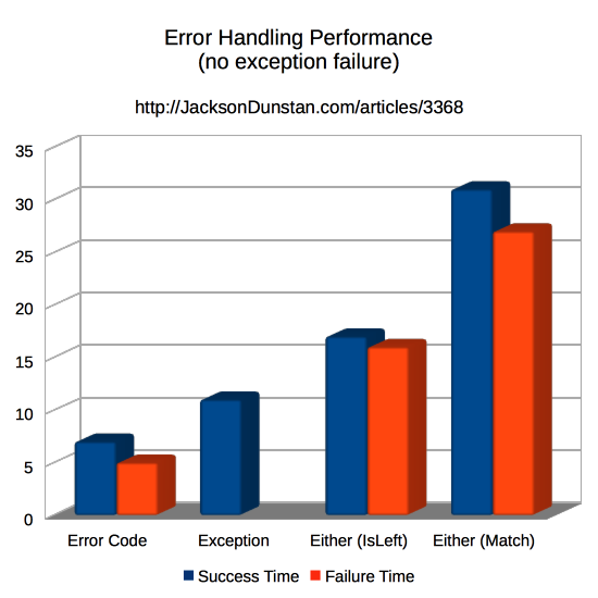 Error Handling Performance (fast only)