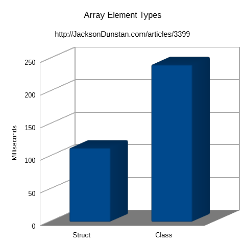 Array Element Types Performance Graph
