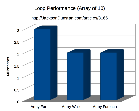 Loop Performance (Array 10)