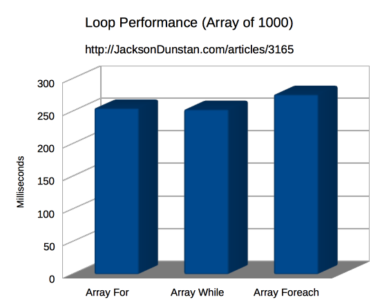Loop Performance (Array 1000)