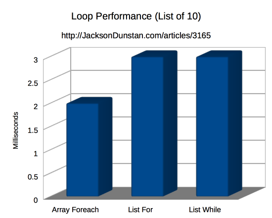 Loop Performance (List 10)