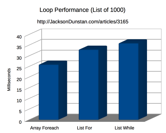 Loop Performance (List 1000)