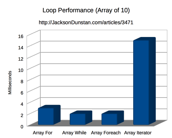 Loop Performance (array of 10)