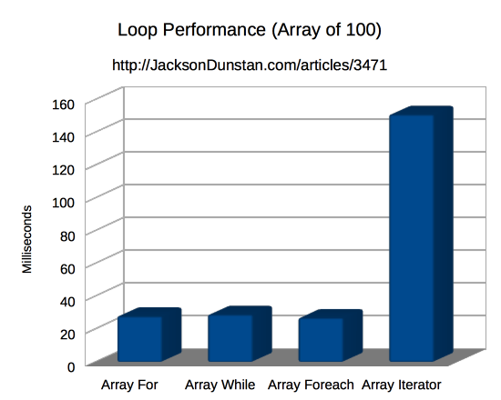 Loop Performance (array of 100)
