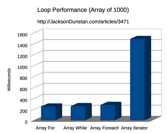 Loop Performance (array of 1000)