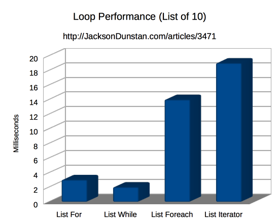 Loop Performance (list of 10)