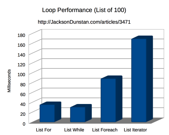 Loop Performance (list of 100)