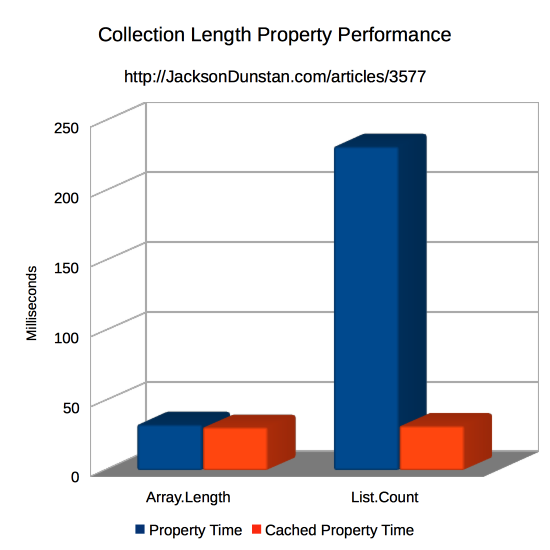 Cached Collection Length Property Performance Graph