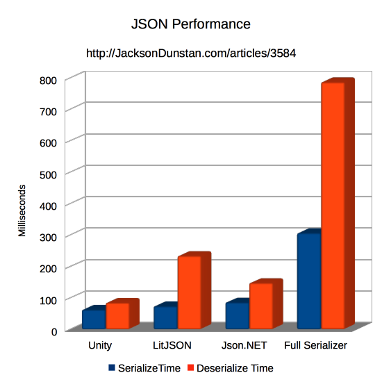 JSON LIbrary Performance Graph