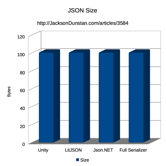 JSON LIbrary Size Graph