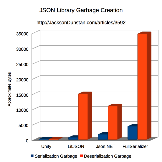 JSON Library Garbage Creation Graph