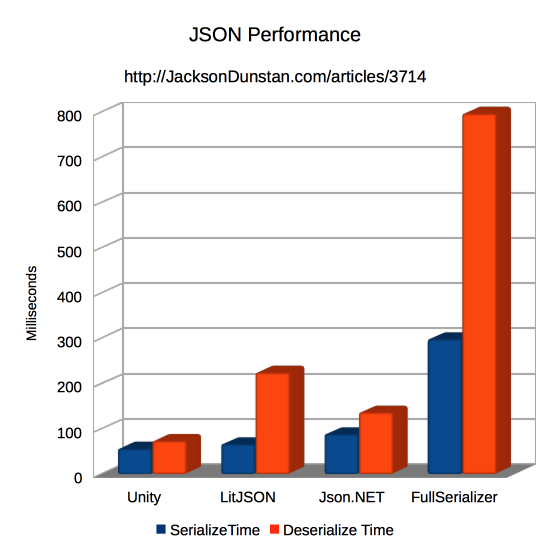 JSON Library Performance