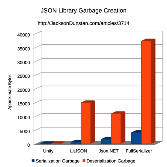 JSON Library Garbage Creation