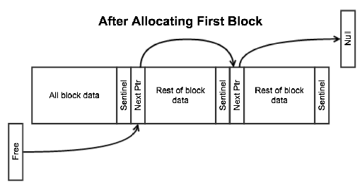 Memory Pool After Allocating First Block