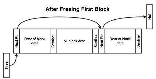 Memory Pool After Freeing First Block
