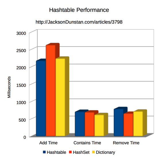 Hash set performance graph