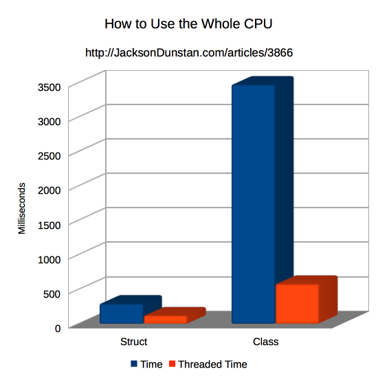 How To Use The Whole CPU