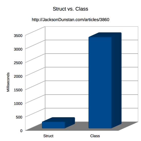 Struct vs. Class Performance Graph